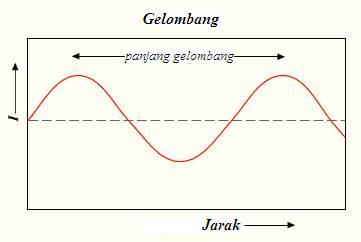 pengertian gelombang