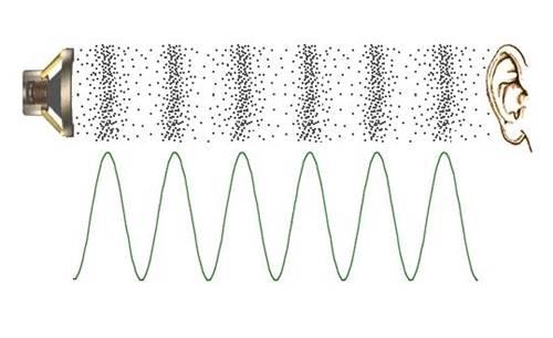 ciri-ciri gelombang bunyi