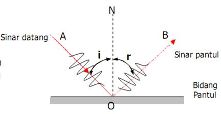 karakteristik gelombang